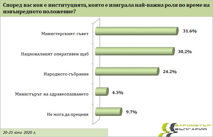 """Социологическо изследване """"Барометър"""" - графики"""