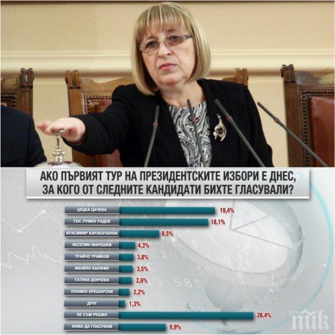 ЕКСКЛУЗИВНО! Цецка Цачева удари по социолозите: Изпуснали са поне една нула!