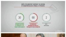 """БАРОМЕТЪР! """"Алфа Рисърч"""": 68% от българите искат служебно правителство и предсрочни избори!"""