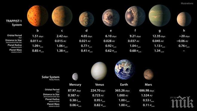 НАСА откри седем планети, приличащи на Земята, на които може да има живот (ВИДЕО)