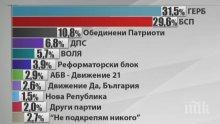 """""""Алфа Рисърч"""": ГЕРБ води на БСП с близо 2% към момента"""