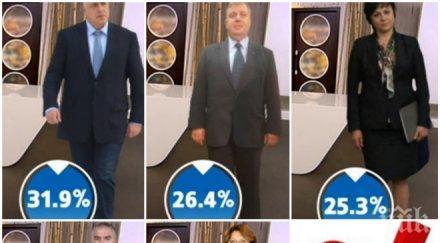 ЕКСКЛУЗИВНО В ПИК! Ако изборите бяха днес - ГЕРБ води на БСП! Борисов с 6,6% пред Нинова (СНИМКИ)
