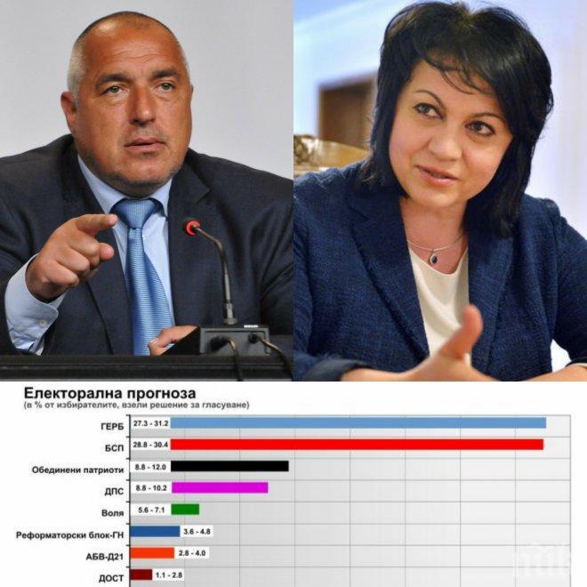 ГОРЕЩИ ДАННИ! Афис: Пет сигурни участници в следващия парламент, още две коалиции с шансове за успех - ГЕРБ и БСП в патова ситуация (ГРАФИКИ)