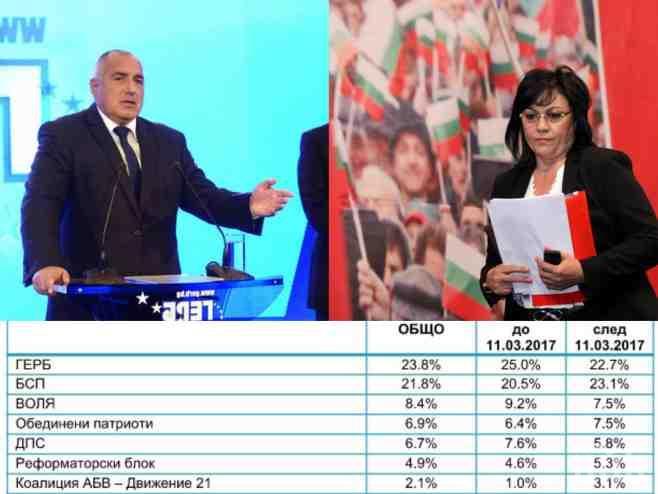 ИЗВЪНРЕДНО В ПИК! Последно проучване на ЕСТАТ: ГЕРБ води на БСП - над 65 процента ще гласуват (ГРАФИКА)