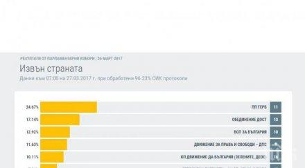 Последни данни от чужбина при 96,23% обработени протоколи: ГЕРБ са първи с 24,67 на сто от гласовете, БСП взима 12,92 на сто