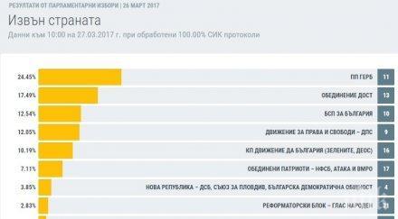ГЕРБ спечели вота на българите в чужбина, БСП с два пъти по-малко гласове
