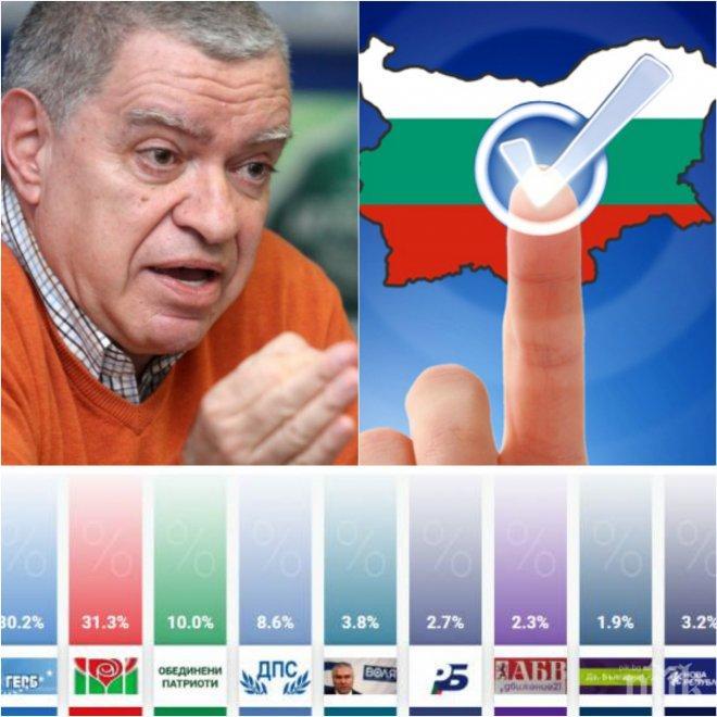 САМО В ПИК! Проф. Михаил Константинов: Дискриминация е във Фейсбук да се знаят резултатите, а в медиите вотът да се крие