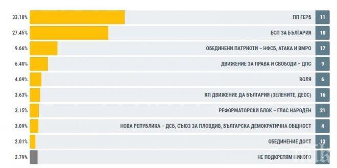 """ЦИК: ГЕРБ – 31.01%, БСП – 18.98%, """"Да, България"""" – 10.49%, """"Обединени патриоти"""" – 9.26%, ДОСТ – 6.03%, """"Нова република"""" – 4.37% и ДПС – 4.09%, при обработени 54% СИК протоколи извън страната"""