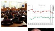 """ГОРЕЩ БАРОМЕТЪР! """"Галъп"""": Правителството стартира с 32% одобрение! Виц на деня - парламентът има по-висок рейтинг, когато не работи"""