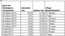 ЗАЩО ТЪРПИМ? Депутатите ни са работили 35 часа за цял месец! Изкарват по 111 лв. на час, а народът работи за 3,7 евро