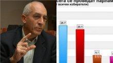"""СЪТРЕСЕНИЕ! Юрий Асланов с тежък коментар за правителството и парламента след проучването на """"Афис"""""""