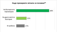 """Проучване на """"Галъп"""": Българите избрали родното Черноморие за почивката си"""