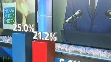 """ГОРЕЩ БАРОМЕТЪР! Ново проучване на """"Алфа Рисърч"""": ГЕРБ бият на избори, БСП им диша във врата! Президентът с учудващо добър рейтинг"""