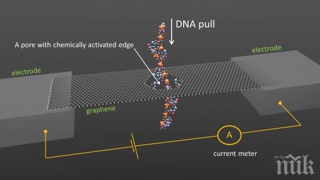 Испански учени изобретиха мембрана от порест графен