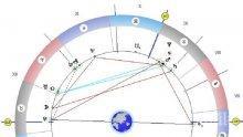 Астролог: Ако имате прилив на сили, ви изкушават злите сили