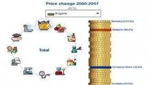 Евростат: Цените в България се увеличиха с 85% между 2000 и 2017 г.