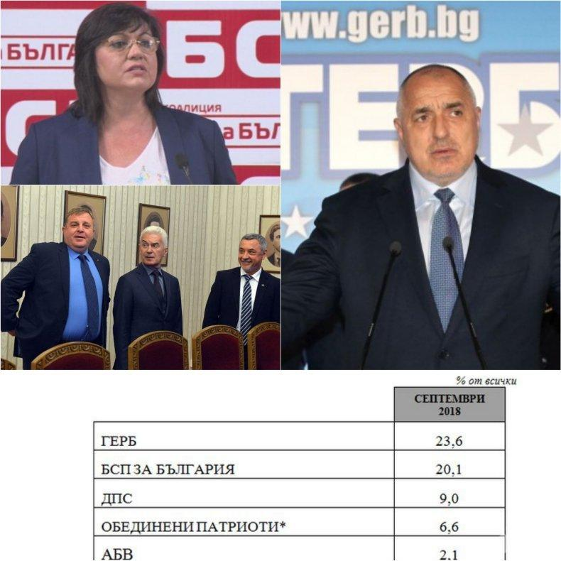 """ПЪРВО В ПИК! """"Медиана"""" с експресно проучване - ГЕРБ води твърдо на БСП, народът не иска нови избори"""