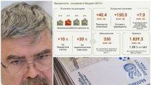 САМО В ПИК: Финансистът Емил Хърсев с ексклузивен детайлен анализ пред медията ни на Бюджет 2019 - ето как ще растат заплатите