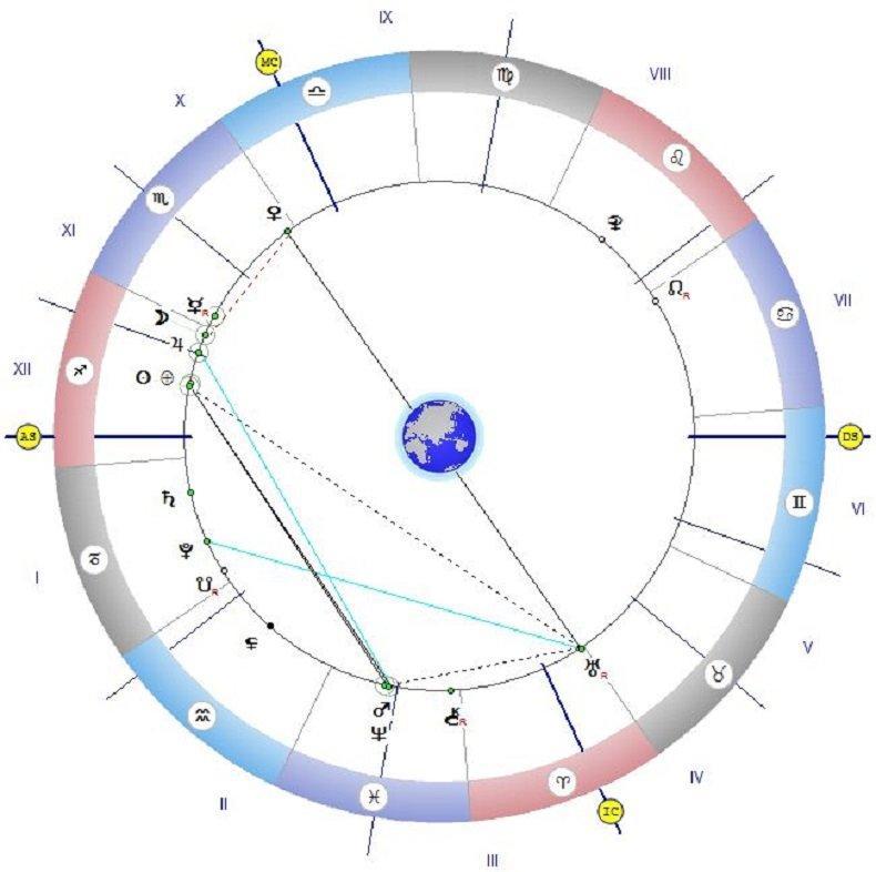 Астролог съветва: Изпълнявайте своите обещания и не говорете много