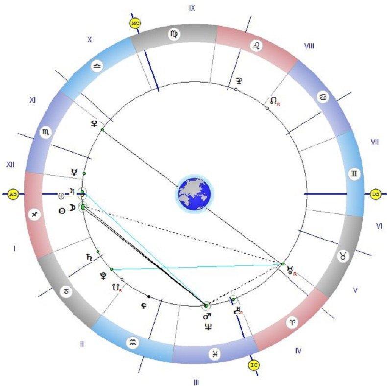 Астролог с важно предупреждение за днес: Нищо не планирайте, действайте по интуиция