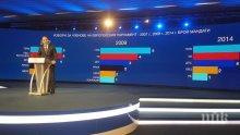 ЕКСКЛУЗИВНО В ПИК TV: Цветанов: ГЕРБ е най-добрата организационна структура като партиен живот в България (СНИМКИ/ОБНОВЕНА)