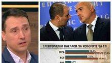 """ГОРЕЩО ПРОУЧВАНЕ СЛЕД ТРУСОВЕТЕ ВЪВ ВЛАСТТА: ГЕРБ води убедително на БСП, """"Апартамент гейт"""" не подкопава доверието в партията на Борисов"""
