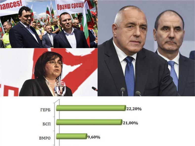 """ПЪРВО В ПИК: """"Барометър"""" с горещо проучване за евровота - ГЕРБ бие БСП! Ангел Джамбазки с рекордна подкрепа от 25% (ГРАФИКИ)"""