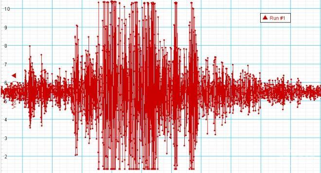 Земетресение с магнитуд 4.2 по Рихтер разлюля Западна Турция