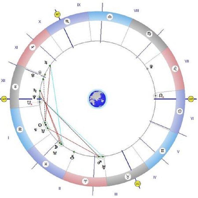 Астролог с важно предупреждение: Не се впускайте в авантюри