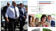 """ОЩЕ СОЦИОЛОЗИ ПОТВЪРЖДАВАТ ПЪРВЕНСТВОТО НА ГЕРБ НА ЕВРОВОТА: """"Спектър"""" с горещи данни - партията на Борисов води твърдо на БСП"""