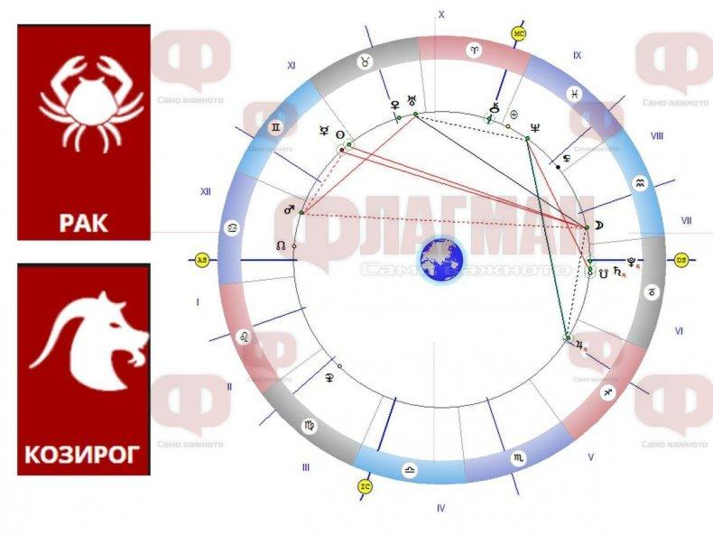 АСТРОЛОГ: Луната засилва интуицията на Рака, а съдбата дава на Козирога нова любов