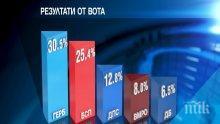 """""""ГАЛЪП"""": ГЕРБ печели разгромяващо евровота с 30,5%, БСП с втората позиция с 25,4%"""