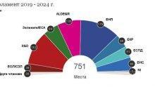 Прогнозни резултати за конфигурацията в новия  Европарламент (ГРАФИКА)