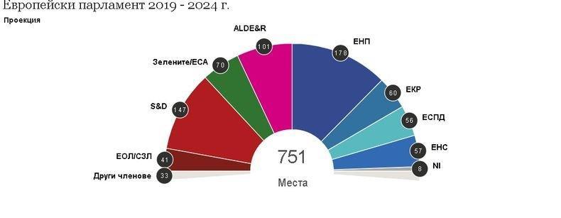 ЕНП остава най-голяма политическа сила в новия ЕП със 178 евродепутати