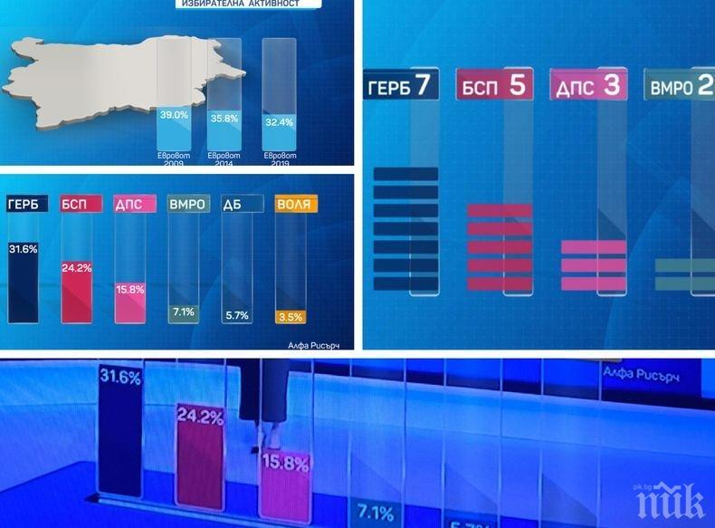 """ИЗВЪНРЕДНО В ПИК: При 100% паралелно преброяване на """"Алфа Рисърч"""" - ГЕРБ смаза БСП със 7,4%, ВМРО вкарва двама евродепутати"""