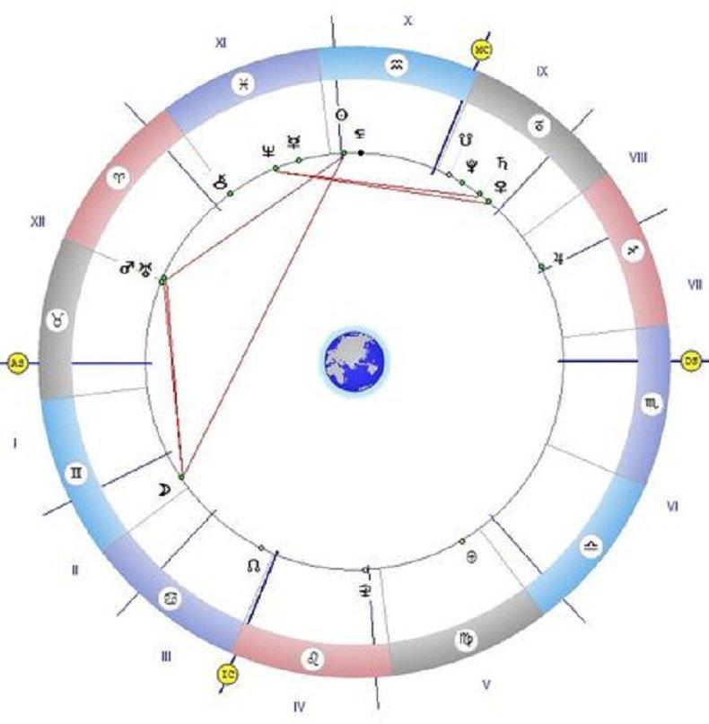 Астролог с мистична прогноза: Падат маските на злото