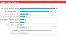 """Как """"Маркет линкс"""", агенцията на Румяна Бъчварова, фалшифицира избори в полза на Мая Манолова"""