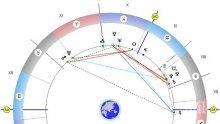 Астролог съветва: Посветете деня на близките си
