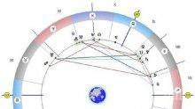 Астролог с мистична прогноза: Планирайте бъдещето си - денят е благословен