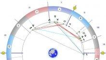 Астролог разчете звездите: Започнете да пишете бъдещето си сега