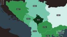 България с най-ниската безработица на Балканите