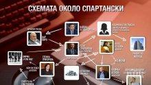 Вижте схемата, с която Зеленогорски и Спартански 20 години управляват Плевен с циганските гласове: Страховит октопод и шуробаджанащина! (УНИКАЛНА СХЕМА И ВИДЕО)
