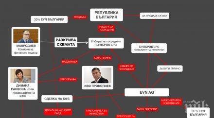 падна мониторингът първи път прокопиев министри откраднаха млн evn големият удар прокурорите схема