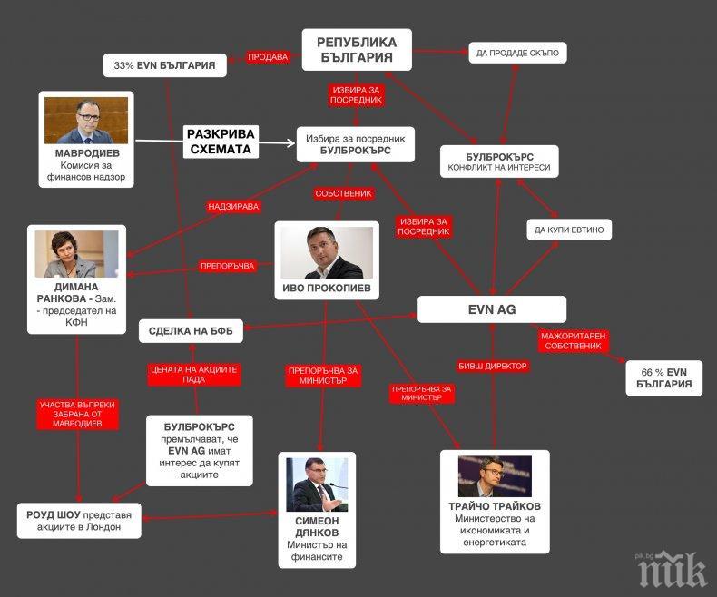 ЕТО КАК ПАДНА МОНИТОРИНГЪТ! За първи път: Как Прокопиев и министри откраднаха 90 млн. от EVN. Големият удар на прокурорите (СХЕМА)