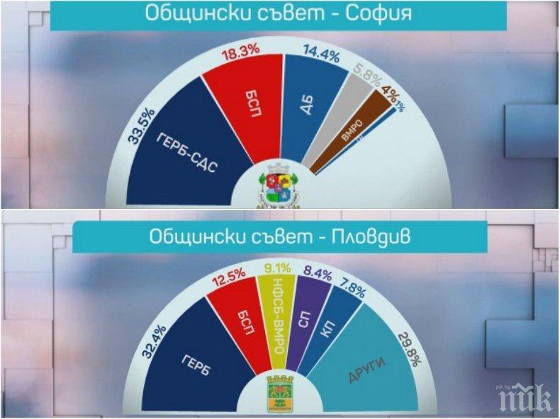 ГОРЕЩИ ЦИФРИ: Ето кои партии влизат в общинските съвети в големите градове (ГРАФИКИ)