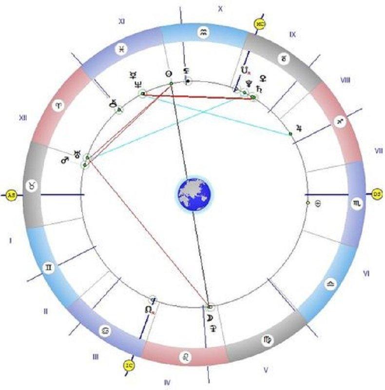 Астролог разчете звездите на Ерос: Денят е посветен на любовта и секса