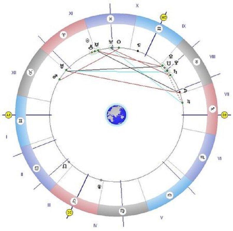 Астролог с мистична прогноза: Отварят се портите небесни