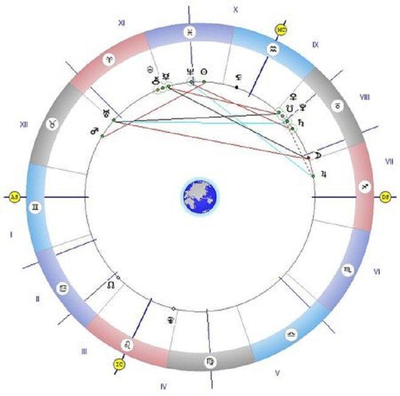 Астролог с прекрасен хороскоп: Време е за радост и забавления