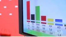 Социалдемократите печелят изборите в Хамбург, партията на Меркел - трета