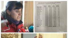САМО В ПИК! Ето коя е Бойка от перваза на Партийния дом - от година протестърката-рехабилитаторка на Мая Манолова е със заплата 950 лева (ДОКУМЕНТИ/ОБНОВЕНА)